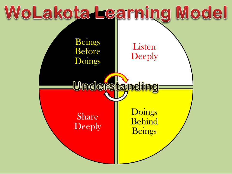 WoLakota Learning Model